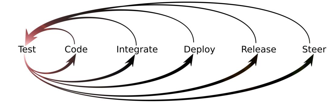 Test driven development stopboris Images